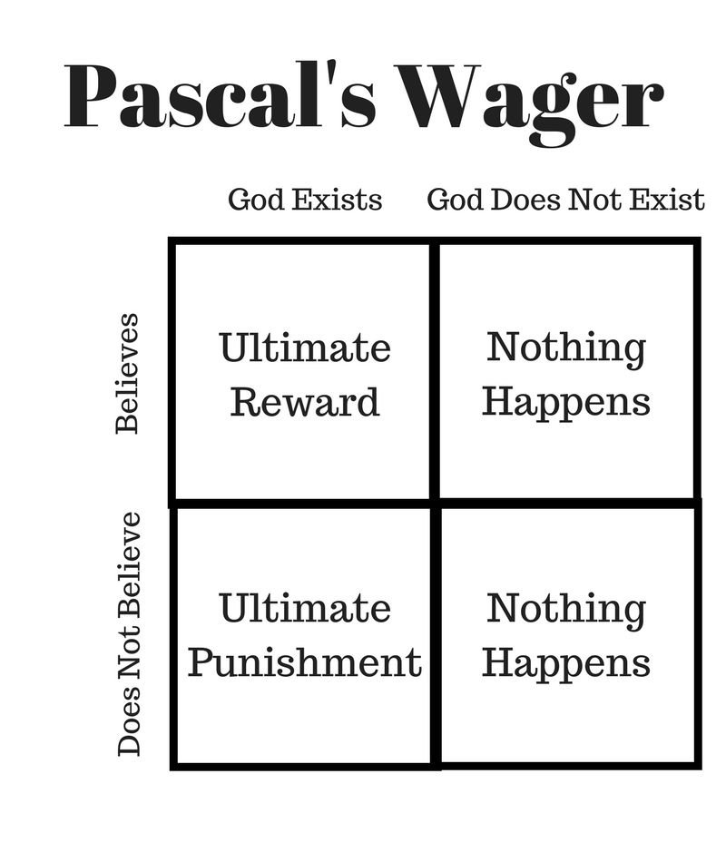 Pascal's Wager ABC Voices Blog
